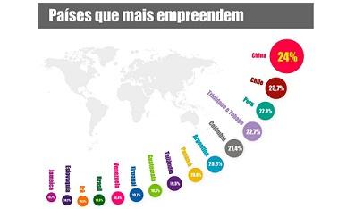 Países que mais empreendem
