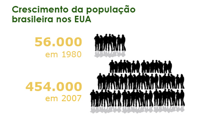 O perfil dos brasileiros nos Estados Unidos