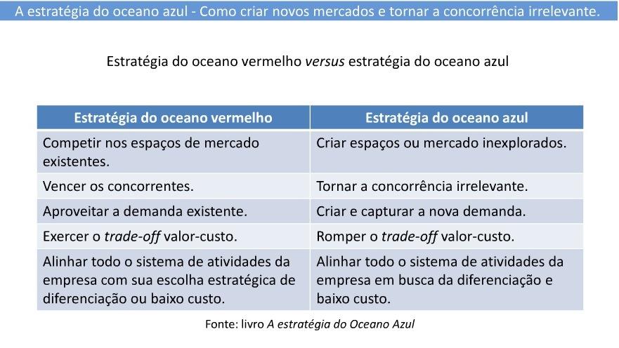 A estratégia do Oceano Azul 1ff03f486e