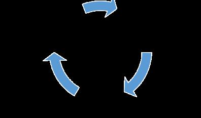 Fluxo de inovação: busca -> Seleção -> Implementação (cíclico)