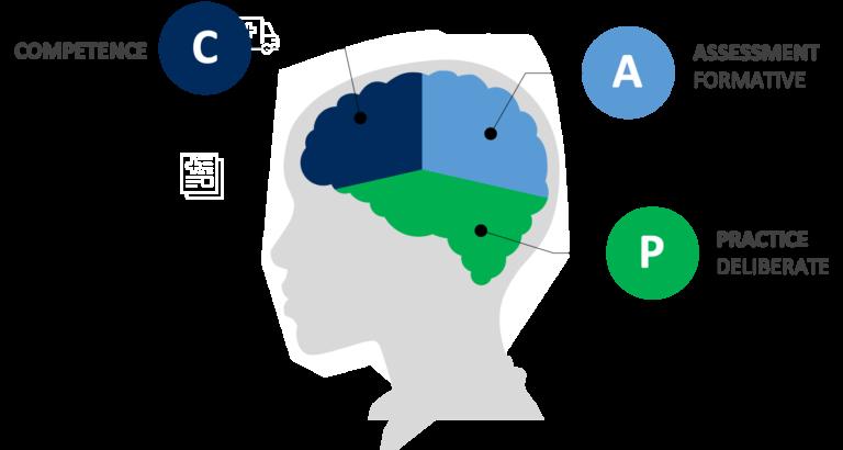 CAP Method® : O Método de Ensino da Ambra University